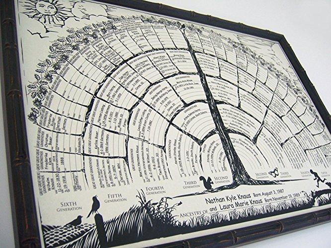 Family tree chart blank hart posters